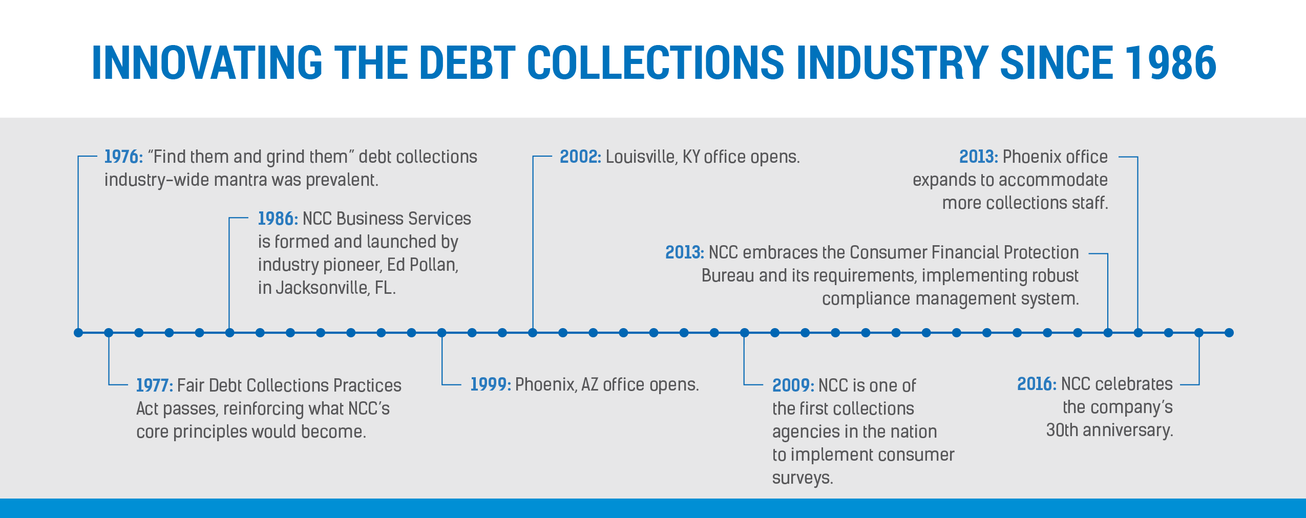 NCC Business Services timeline